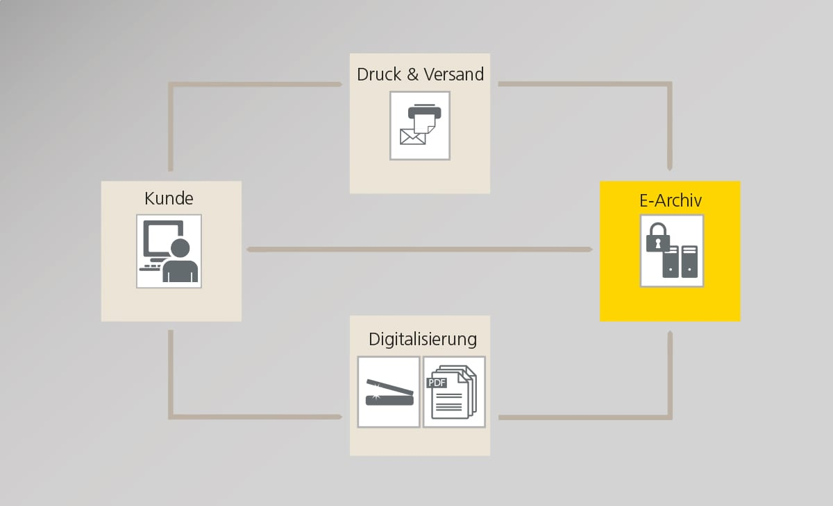 180grad_Swiss_Post_Solutions_iCons_Grafiken